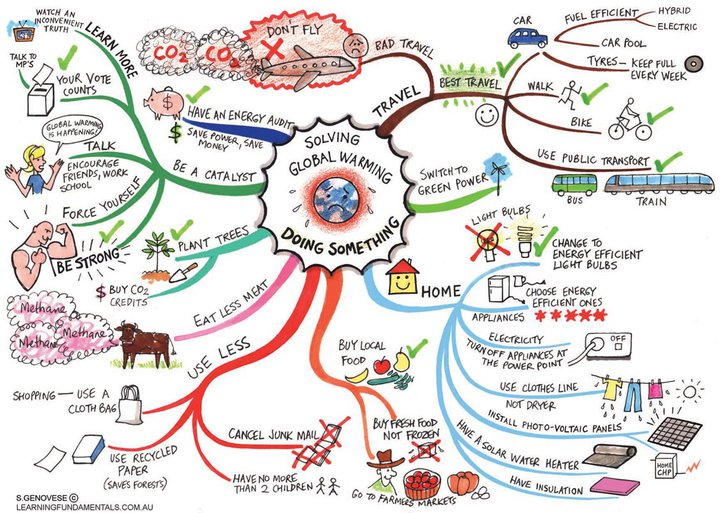 สารพัดวิธีแก้ไขปัญหาวิกฤติโลกร้อนด้วย Mind Mapping